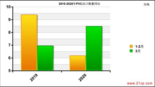 4月PVC进出口数量仍难言乐观