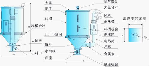 产品说明: 1.原料接触面为全不锈材质制作。 2.精密压铸铝质外壳,表面光滑,保温性能好。 3.静音风机,可选配入风滤清器,确保原料清洁度。 4.桶体、机座均有视料窗,可直接观察内部原料情况。电热筒弯形设计,避免因原料粉屑堆积筒底而引起燃烧。 5.采用比例式偏差指示温控器,可精确控制温度。 6.